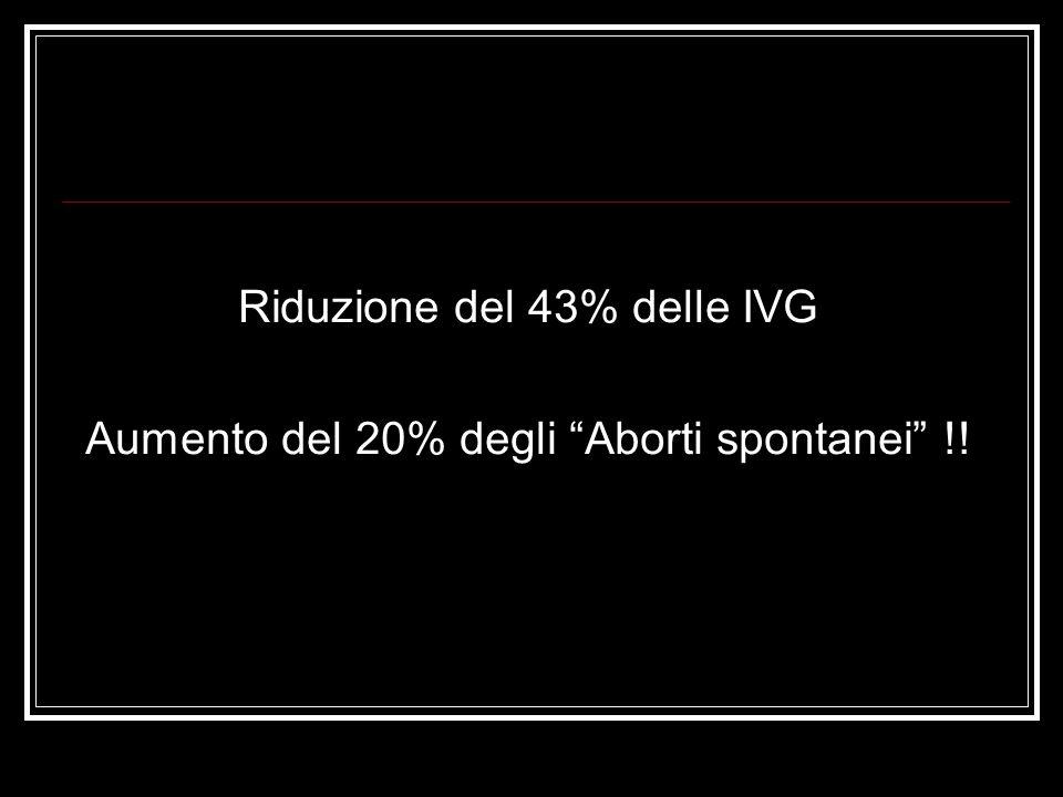 Riduzione del 43% delle IVG Aumento del 20% degli Aborti spontanei !!