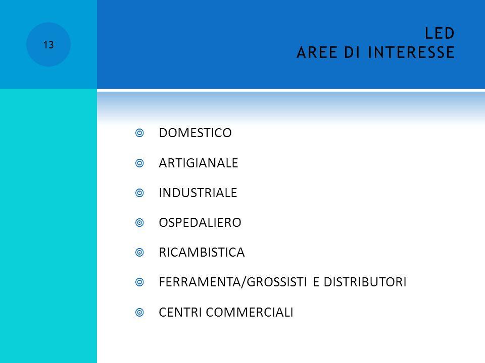 DOMESTICO ARTIGIANALE INDUSTRIALE OSPEDALIERO RICAMBISTICA FERRAMENTA/GROSSISTI E DISTRIBUTORI CENTRI COMMERCIALI 13 LED AREE DI INTERESSE