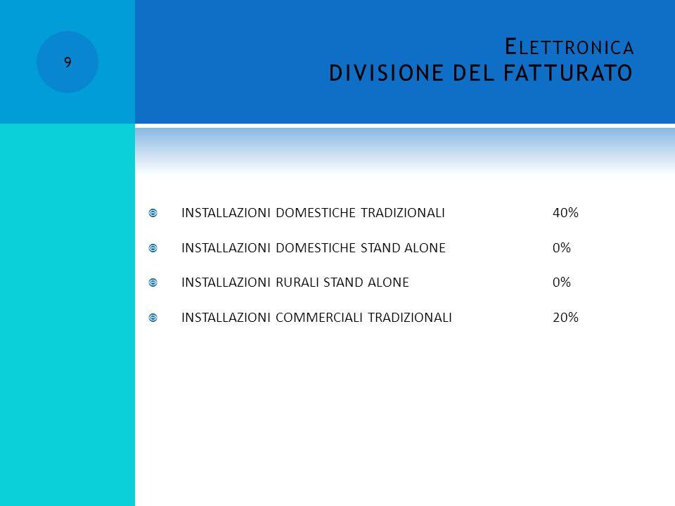 E LETTRONICA DIVISIONE DEL FATTURATO 9 INSTALLAZIONI DOMESTICHE TRADIZIONALI40% INSTALLAZIONI DOMESTICHE STAND ALONE0% INSTALLAZIONI RURALI STAND ALONE0% INSTALLAZIONI COMMERCIALI TRADIZIONALI20%