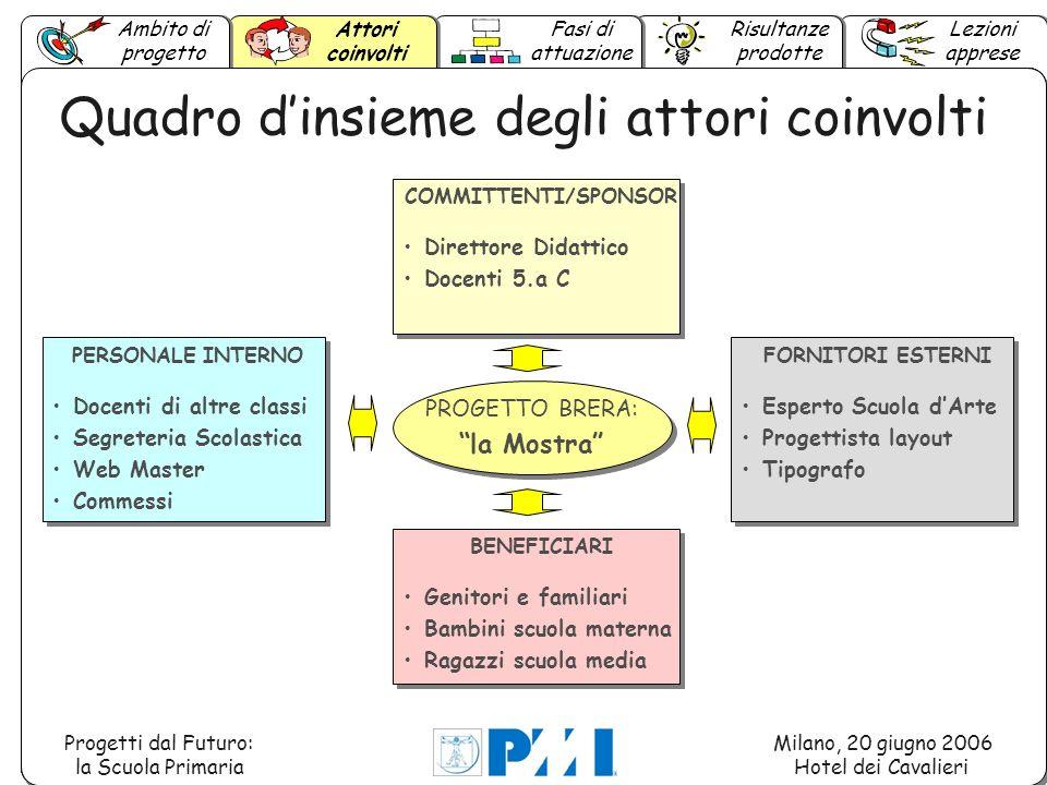 Ambito di progetto Lezioni apprese Attori coinvolti Fasi di attuazione Risultanze prodotte Progetti dal Futuro: la Scuola Primaria Milano, 20 giugno 2006 Hotel dei Cavalieri 1.