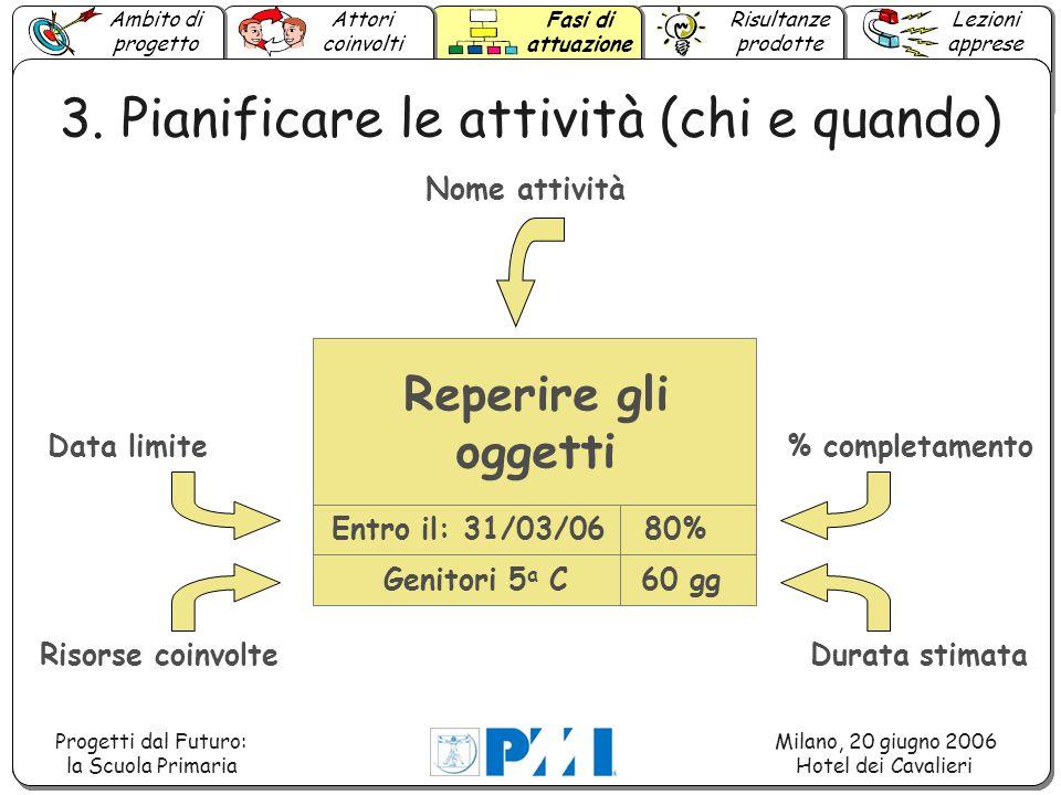 Ambito di progetto Lezioni apprese Attori coinvolti Fasi di attuazione Risultanze prodotte Progetti dal Futuro: la Scuola Primaria Milano, 20 giugno 2006 Hotel dei Cavalieri 4.