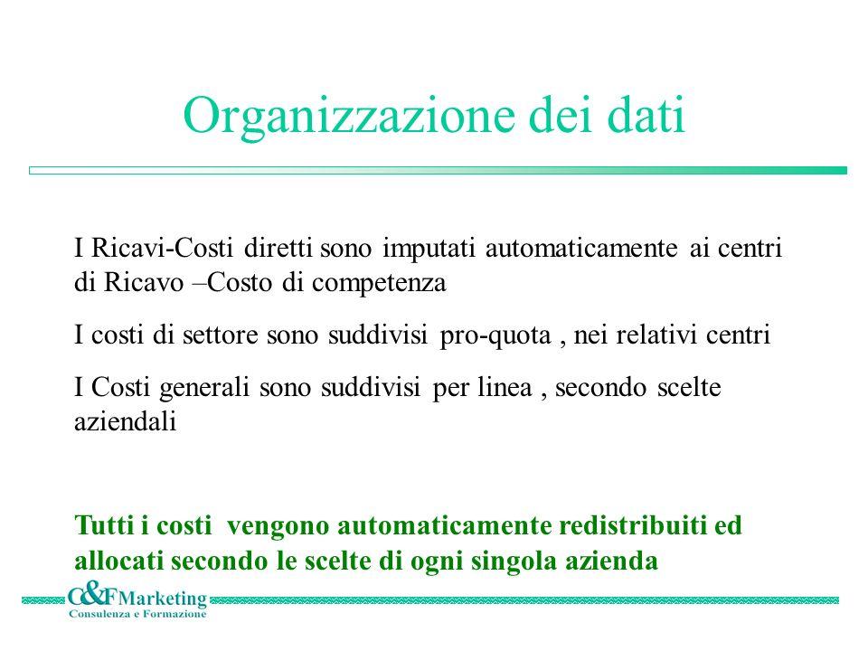 Strutture dati 1 Gruppo Azienda 2 Azienda 1Filiale Reparto n Reparto 1 Azienda 3 Collegata Rep.