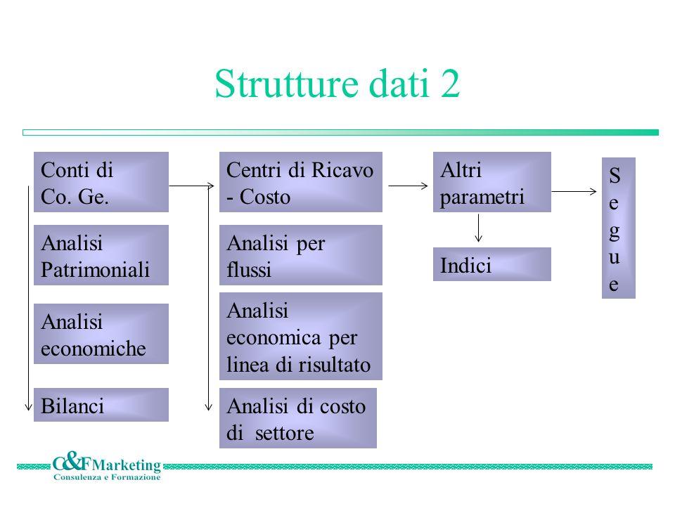 Strutture dati 2 Conti di Co.Ge.