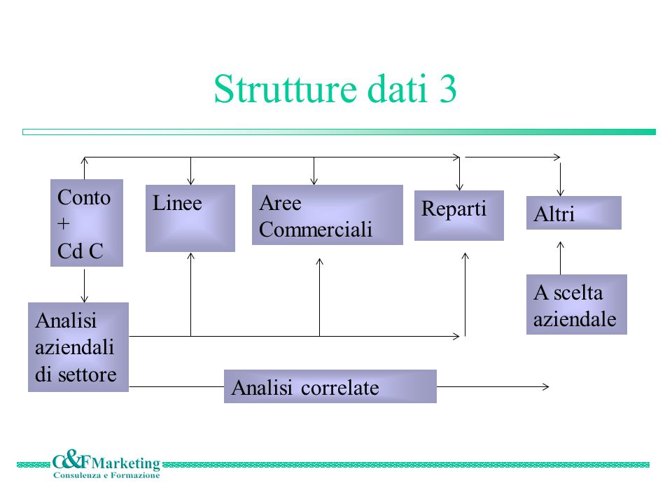 Strutture dati 3 Conto + Cd C Linee Altri Reparti Analisi aziendali di settore Aree Commerciali A scelta aziendale Analisi correlate