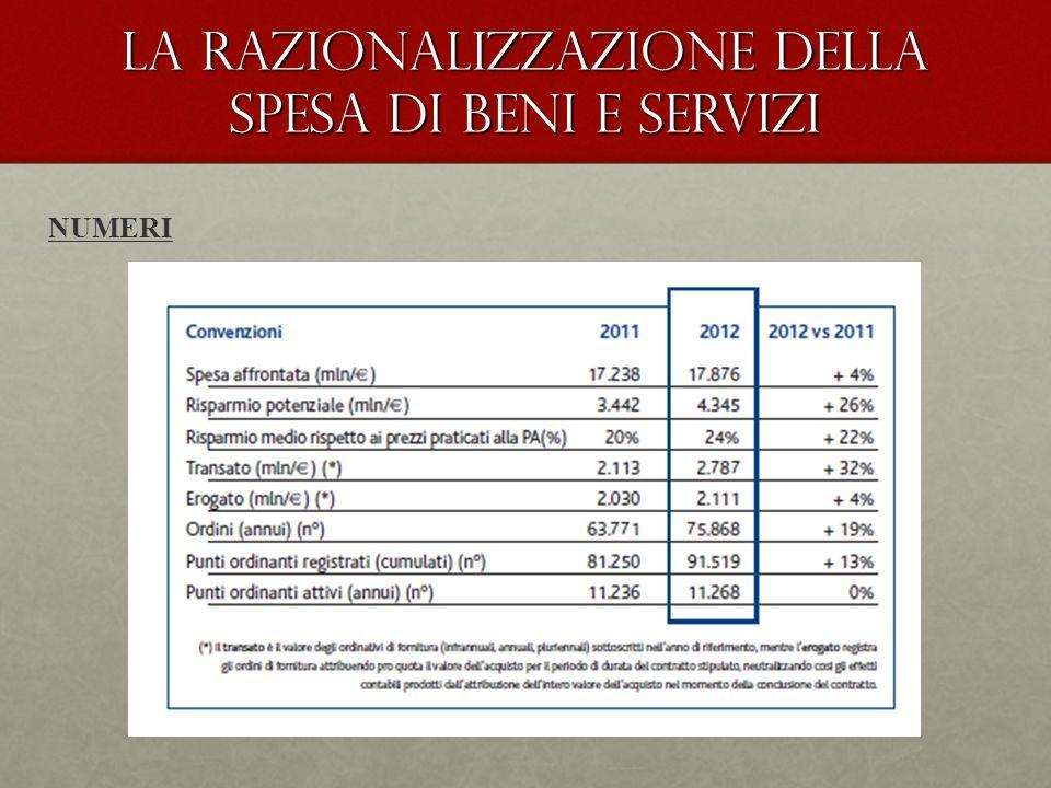 La Razionalizzazione della spesa di beni e servizi NUMERI