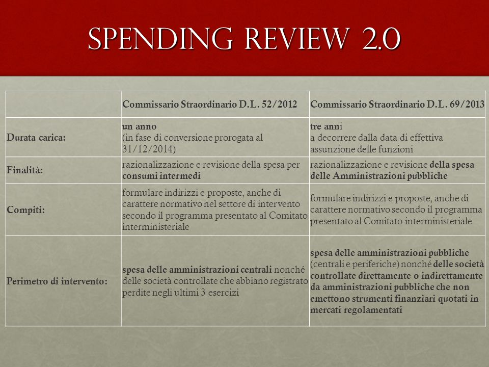 Spending review 2.0 Commissario Straordinario D.L. 52/2012Commissario Straordinario D.L. 69/2013 Durata carica: un anno (in fase di conversione prorog