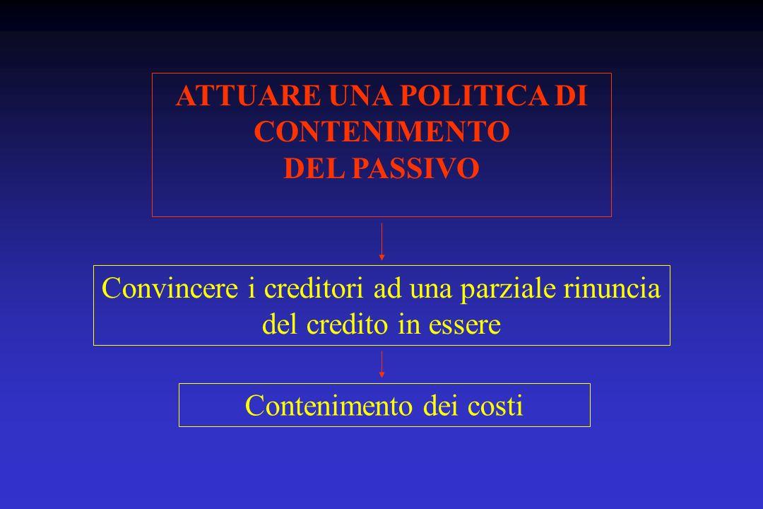 ATTUARE UNA POLITICA DI CONTENIMENTO DEL PASSIVO Convincere i creditori ad una parziale rinuncia del credito in essere Contenimento dei costi