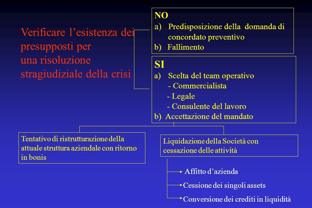 Verificare lesistenza dei presupposti per una risoluzione stragiudiziale della crisi NO a) Predisposizione della domanda di concordato preventivo b) F