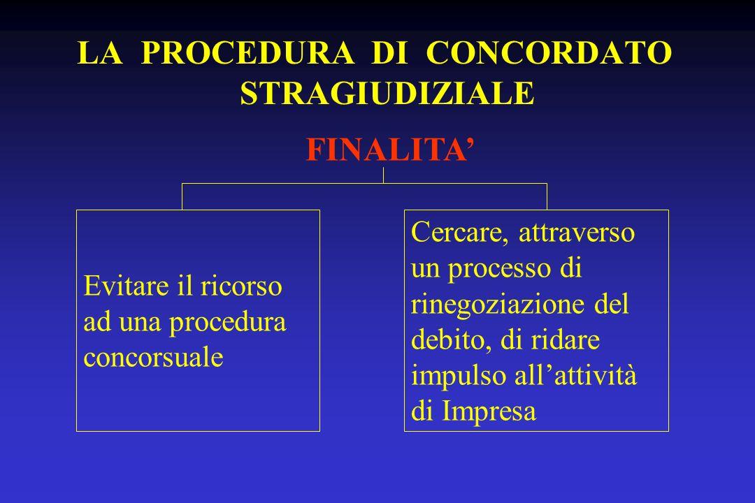 LA PROCEDURA DI CONCORDATO STRAGIUDIZIALE FINALITA Evitare il ricorso ad una procedura concorsuale Cercare, attraverso un processo di rinegoziazione d