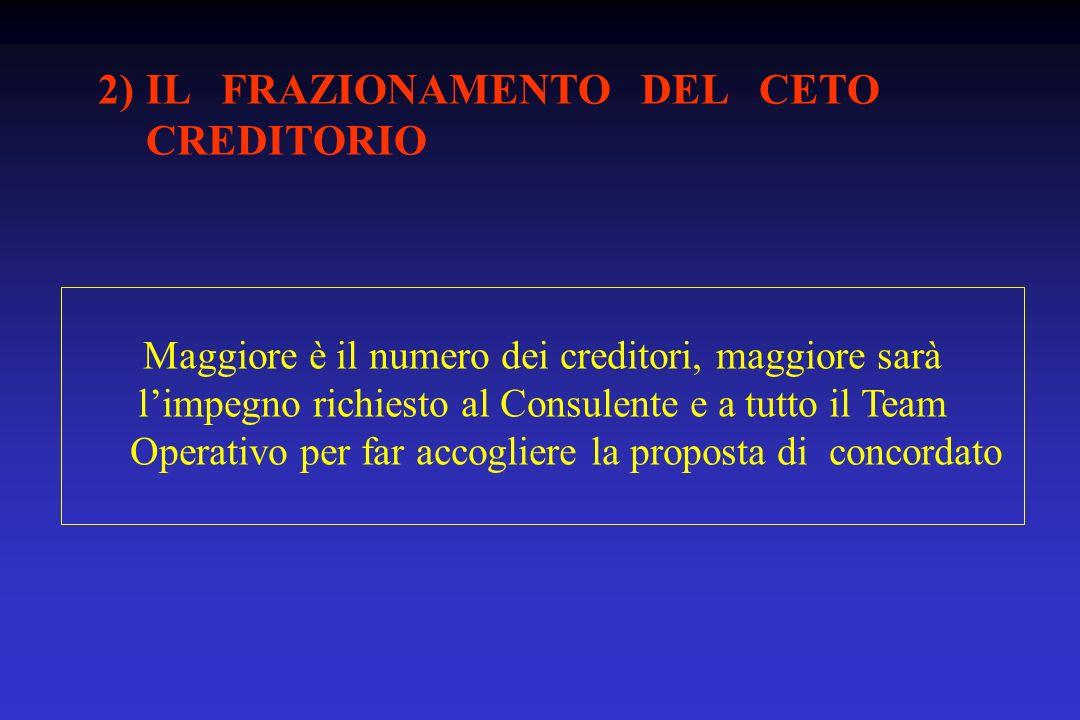 2)IL FRAZIONAMENTO DEL CETO CREDITORIO Maggiore è il numero dei creditori, maggiore sarà limpegno richiesto al Consulente e a tutto il Team Operativo