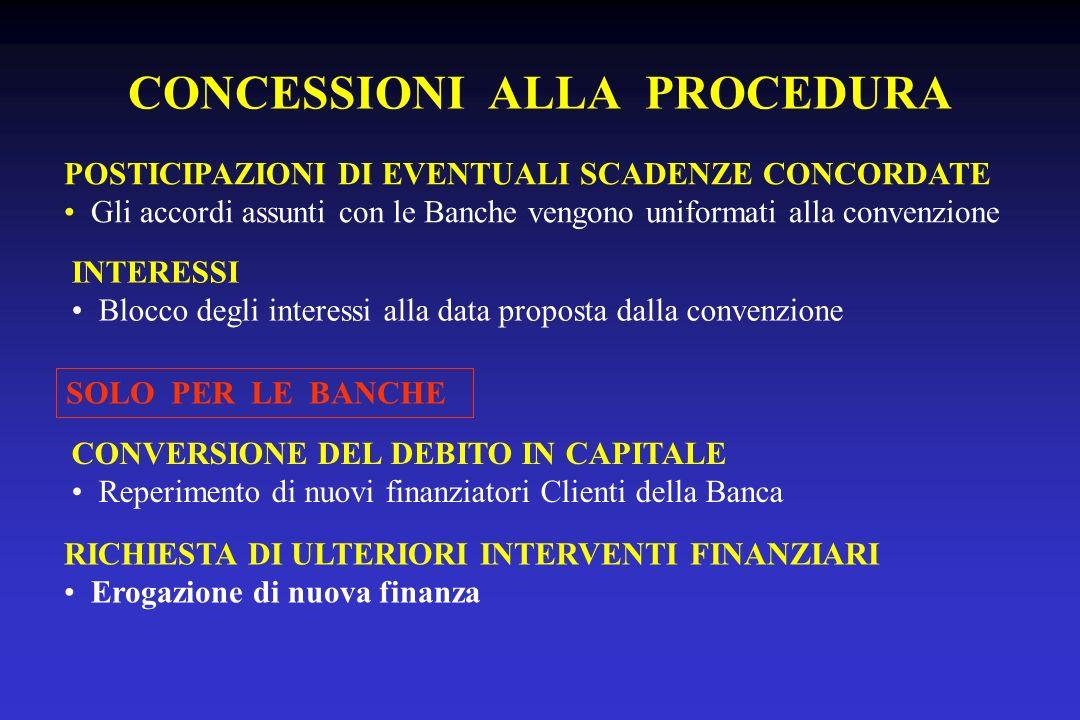 CONCESSIONI ALLA PROCEDURA POSTICIPAZIONI DI EVENTUALI SCADENZE CONCORDATE Gli accordi assunti con le Banche vengono uniformati alla convenzione INTER