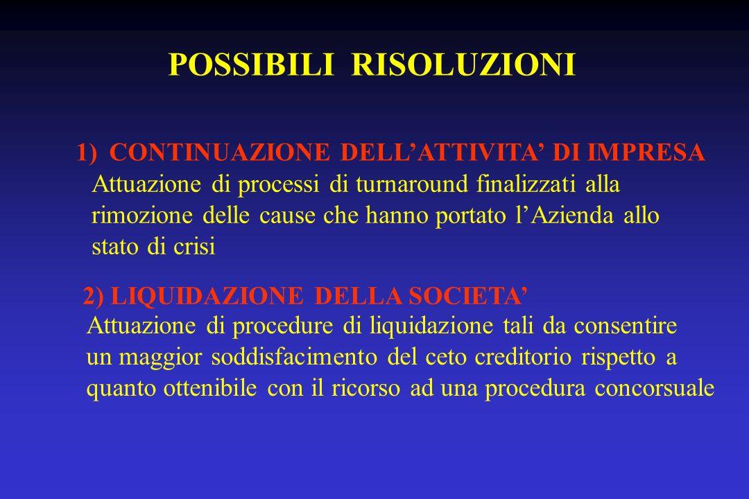POSSIBILI RISOLUZIONI 1)CONTINUAZIONE DELLATTIVITA DI IMPRESA Attuazione di processi di turnaround finalizzati alla rimozione delle cause che hanno po