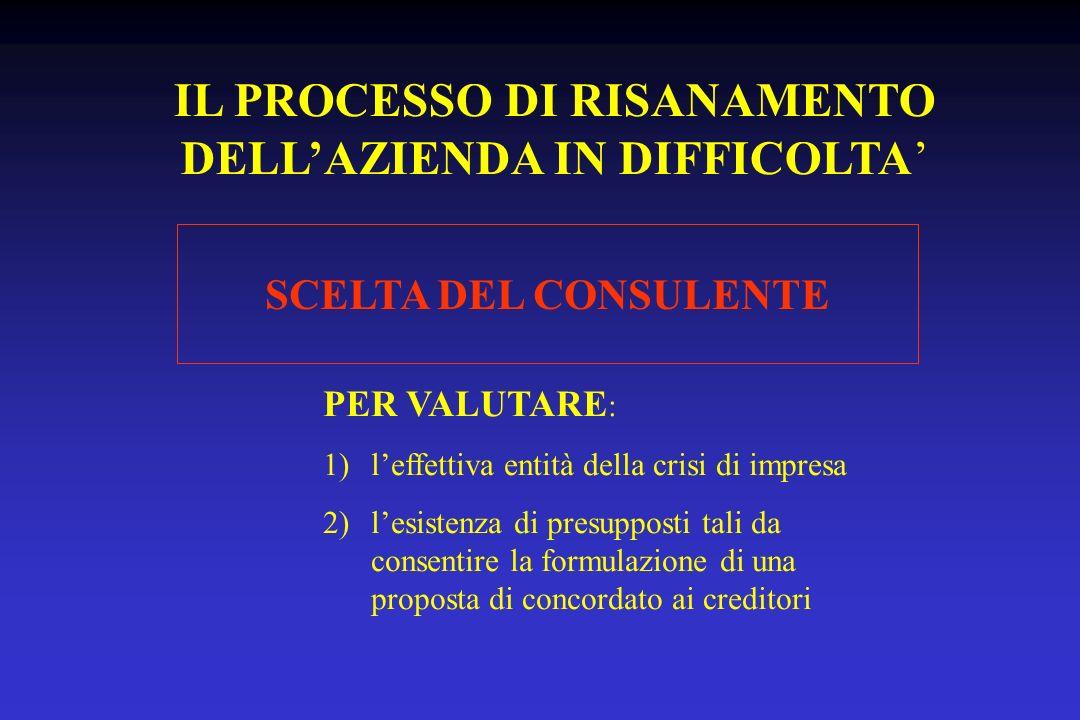 COMPITI DEL CONSULENTE A)VALUTARE LESISTENZA DEI PRESUPPOSTI DI RISANAMENTO B) INDIVIDUARE GLI INTERVENTI FINALIZZATI ALLA RIMOZIONE DELLO STATO DI INSOLVENZA