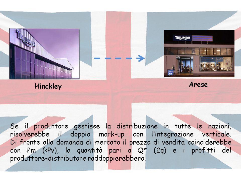Se il produttore gestisse la distribuzione in tutte le nazioni, risolverebbe il doppio mark-up con lintegrazione verticale.