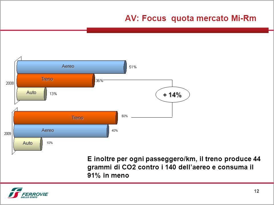 12 AV: Focus quota mercato Mi-Rm Auto Aereo Treno Auto Aereo Treno + 14% 10% 50% 40% E inoltre per ogni passeggero/km, il treno produce 44 grammi di C