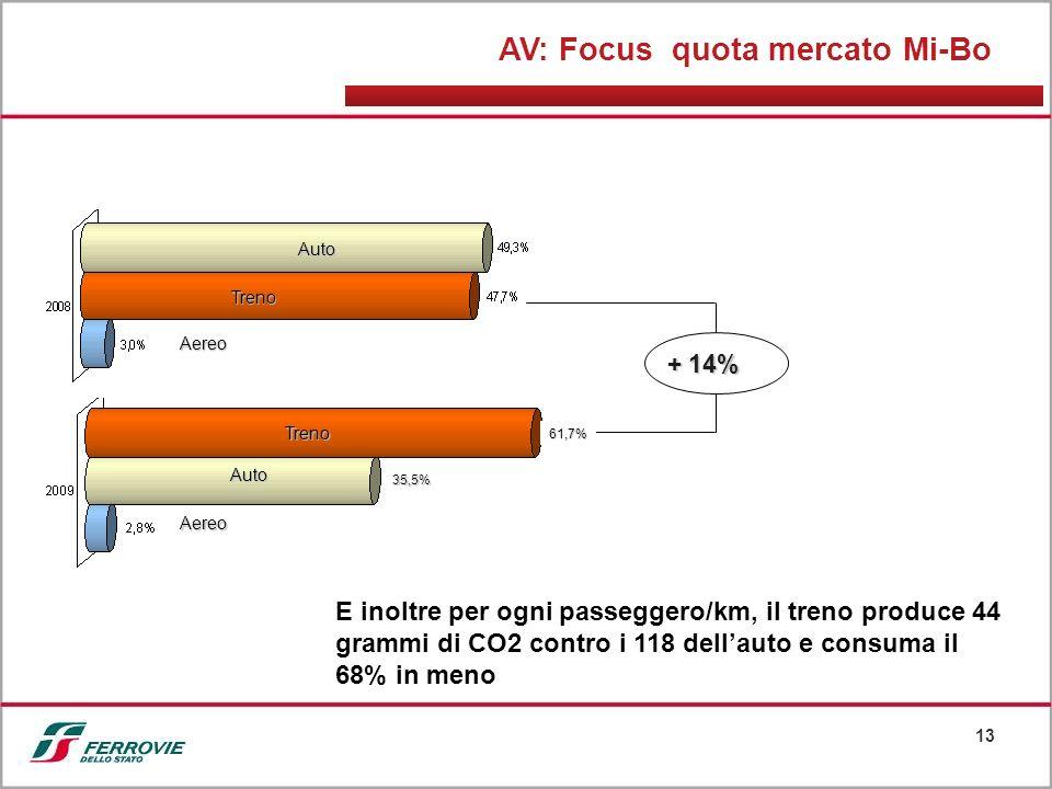 13 Auto Aereo Treno Aereo Auto Treno + 14% AV: Focus quota mercato Mi-Bo E inoltre per ogni passeggero/km, il treno produce 44 grammi di CO2 contro i