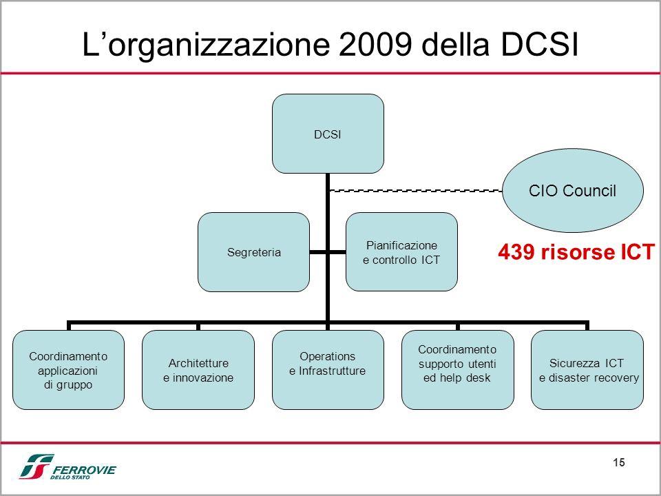 15 CIO Council Lorganizzazione 2009 della DCSI 439 risorse ICT