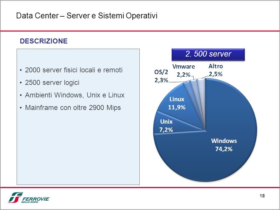18 Data Center – Server e Sistemi Operativi DESCRIZIONE 2000 server fisici locali e remoti 2500 server logici Ambienti Windows, Unix e Linux Mainframe