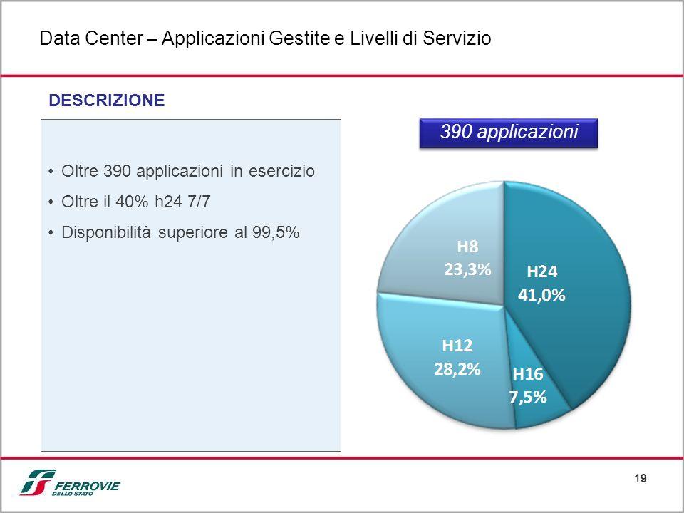 19 Data Center – Applicazioni Gestite e Livelli di Servizio DESCRIZIONE Oltre 390 applicazioni in esercizio Oltre il 40% h24 7/7 Disponibilità superio