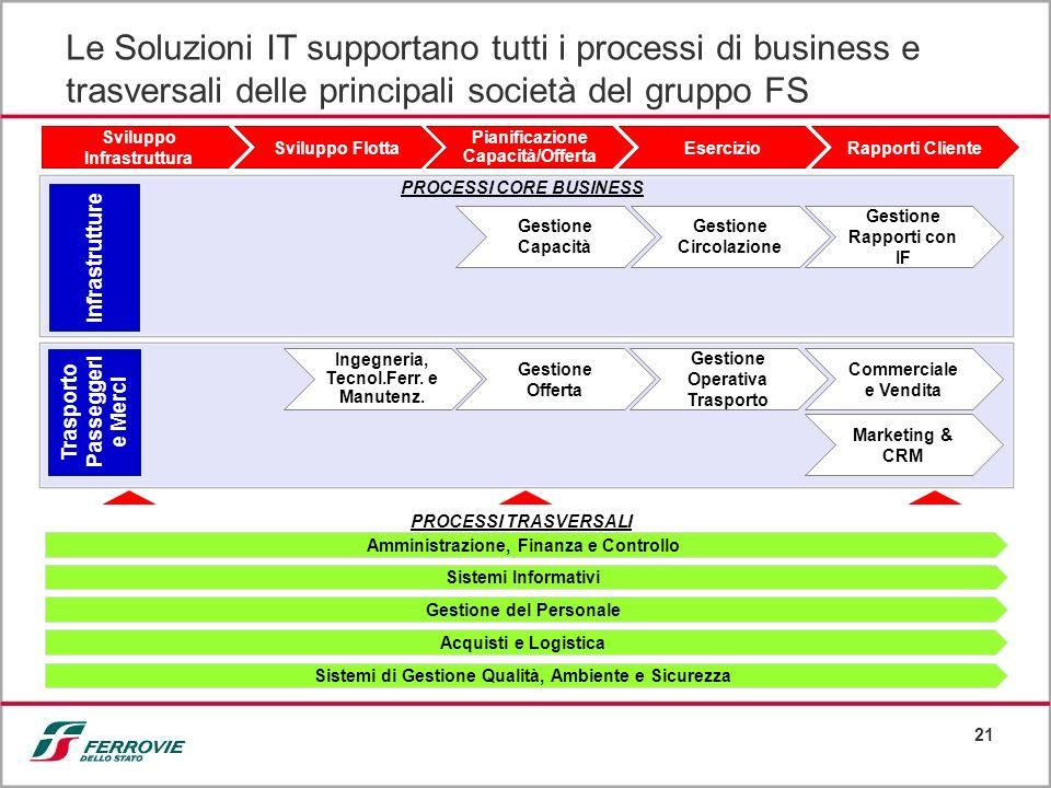 21 Le Soluzioni IT supportano tutti i processi di business e trasversali delle principali società del gruppo FS PROCESSI CORE BUSINESS Infrastrutture