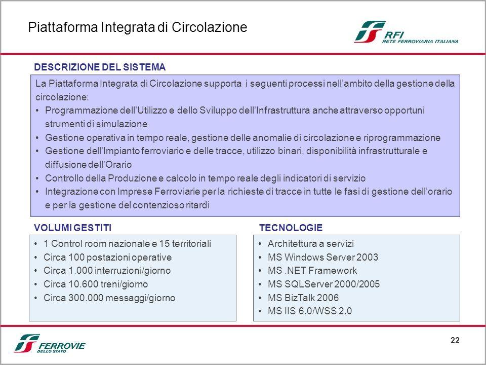 22 La Piattaforma Integrata di Circolazione supporta i seguenti processi nellambito della gestione della circolazione: Programmazione dellUtilizzo e d