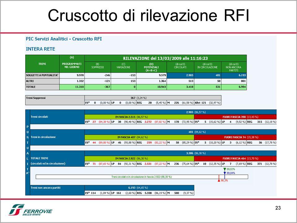23 Cruscotto di rilevazione RFI
