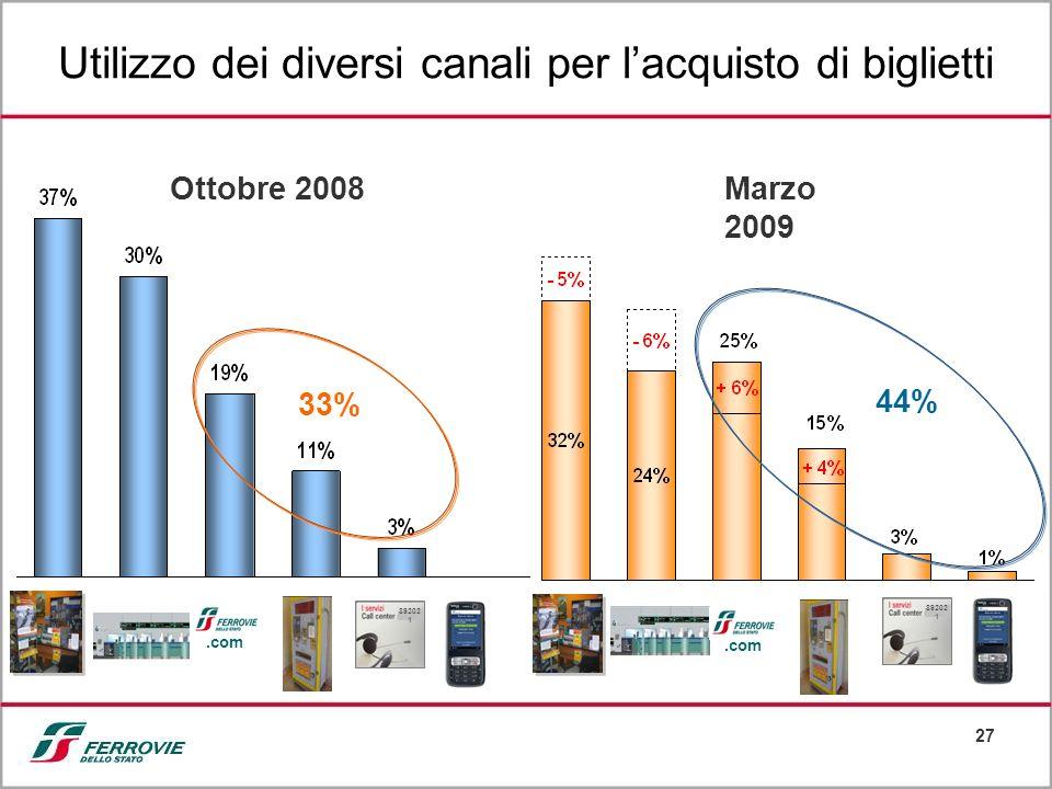 27 33% 44% Ottobre 2008Marzo 2009.com 89202 1 Utilizzo dei diversi canali per lacquisto di biglietti