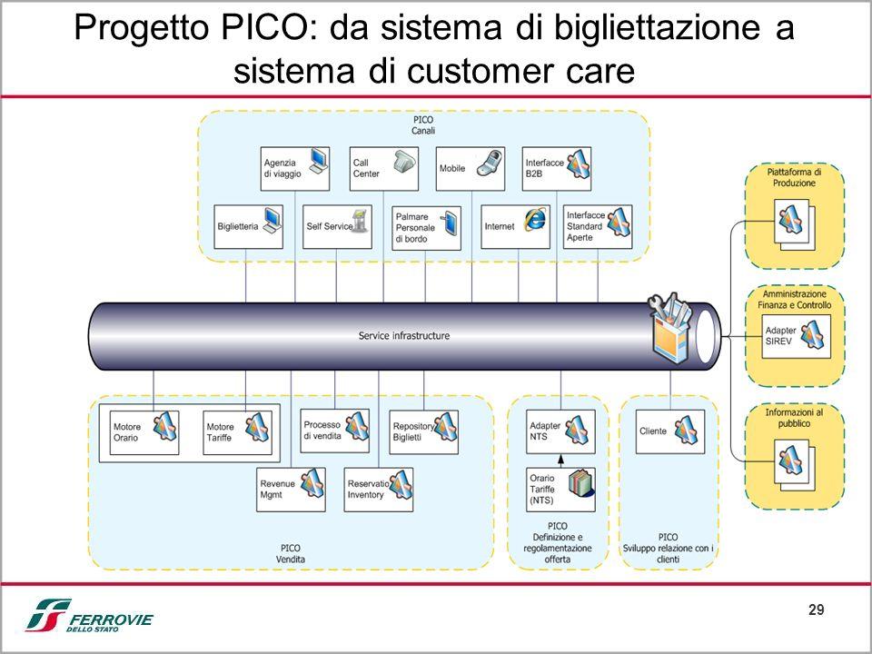 29 Progetto PICO: da sistema di bigliettazione a sistema di customer care