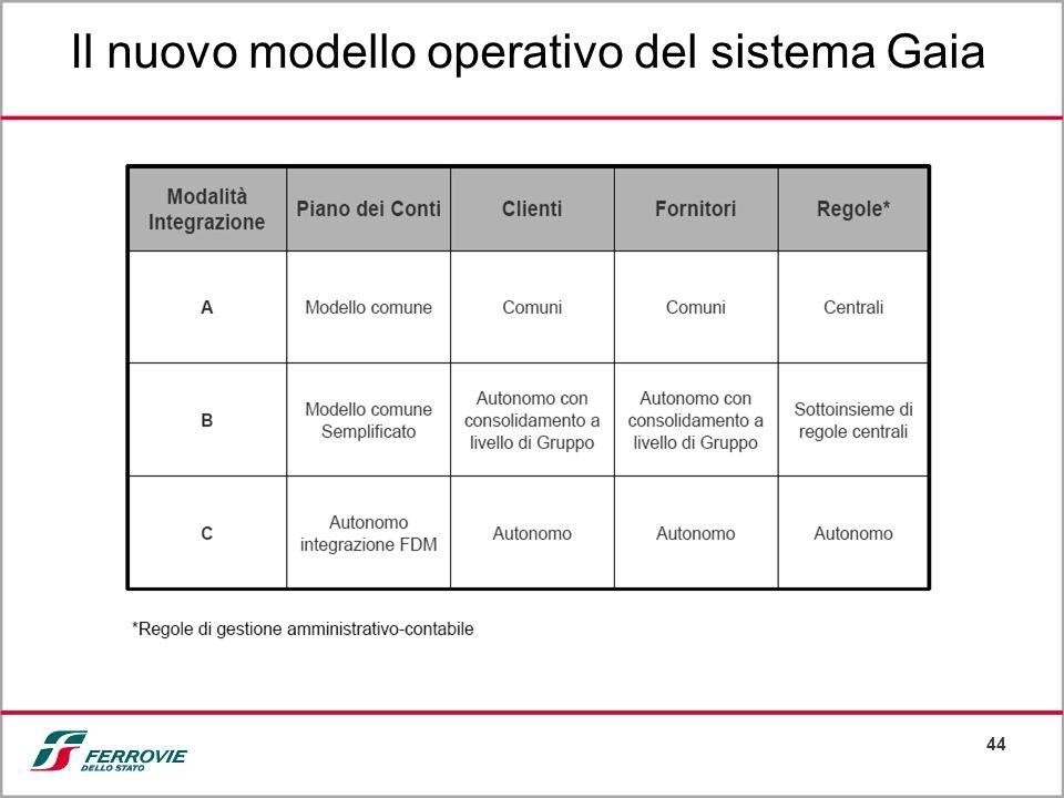 44 Il nuovo modello operativo del sistema Gaia