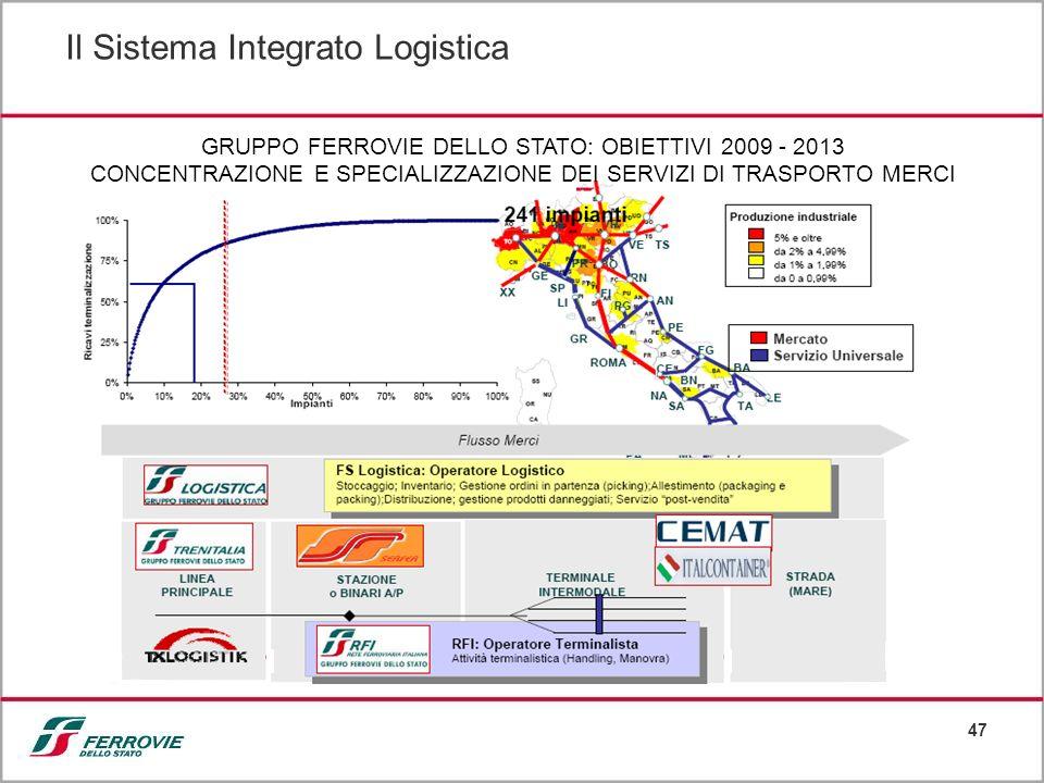 47 GRUPPO FERROVIE DELLO STATO: OBIETTIVI 2009 - 2013 CONCENTRAZIONE E SPECIALIZZAZIONE DEI SERVIZI DI TRASPORTO MERCI Il Sistema Integrato Logistica