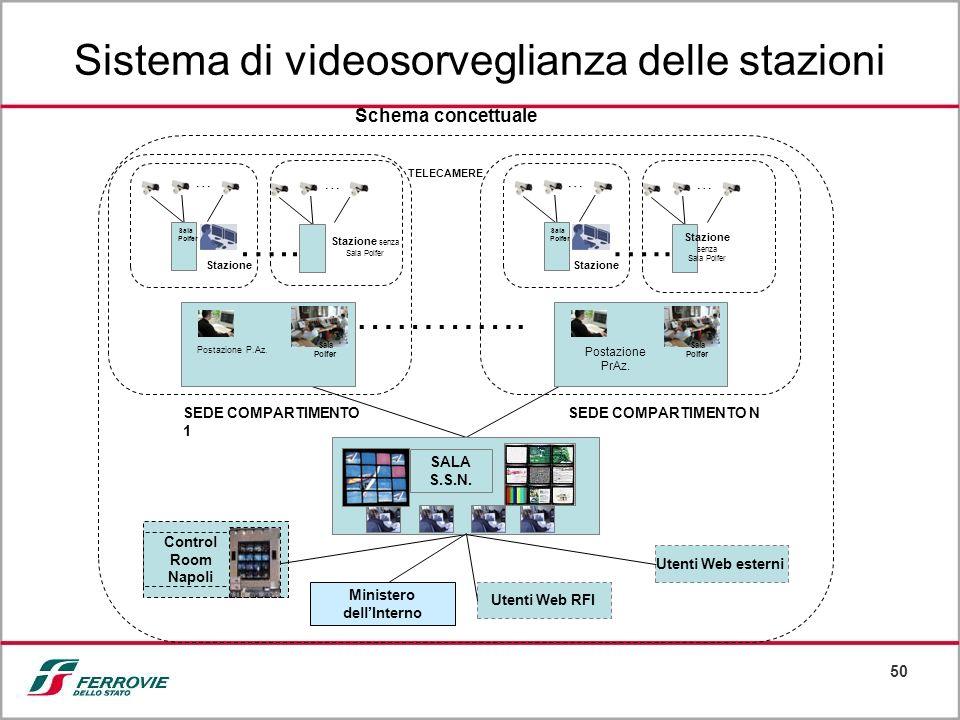 50 Sistema di videosorveglianza delle stazioni Schema concettuale …………. Postazione P.Az. Sala Polfer … TELECAMERE Control Room Napoli SALA S.S.N. Uten
