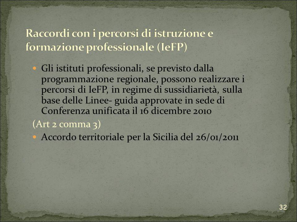 Gli istituti professionali, se previsto dalla programmazione regionale, possono realizzare i percorsi di IeFP, in regime di sussidiarietà, sulla base delle Linee- guida approvate in sede di Conferenza unificata il 16 dicembre 2010 (Art 2 comma 3) Accordo territoriale per la Sicilia del 26/01/2011 32