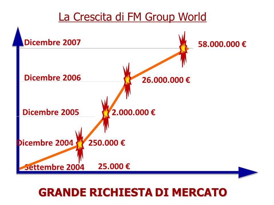 Dicembre 2006 250.000 26.000.000 2.000.000 Dicembre 2005 Settembre 2004 25.000 Dicembre 2004 La Crescita di FM Group World Dicembre 2007 58.000.000 GR