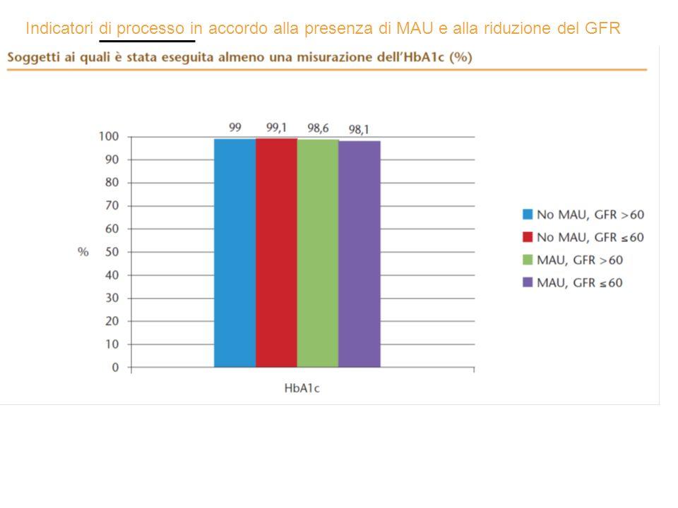 Indicatori di processo in accordo alla presenza di MAU e alla riduzione del GFR