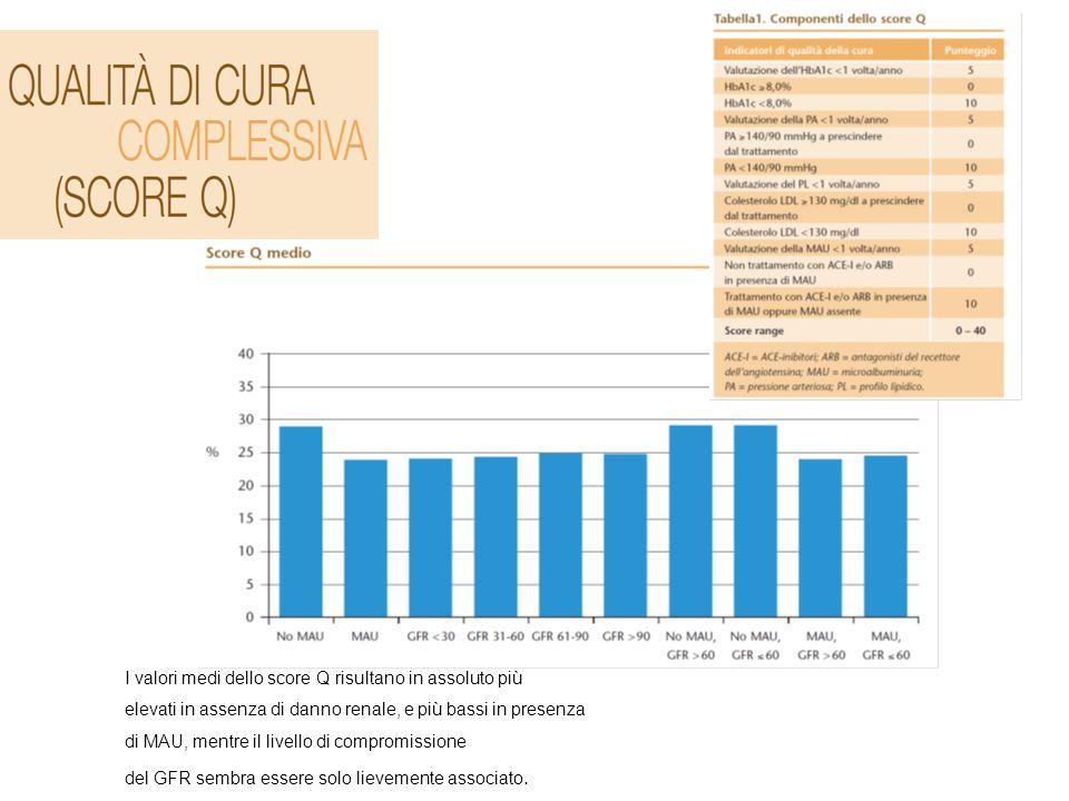 I valori medi dello score Q risultano in assoluto più elevati in assenza di danno renale, e più bassi in presenza di MAU, mentre il livello di compromissione del GFR sembra essere solo lievemente associato.
