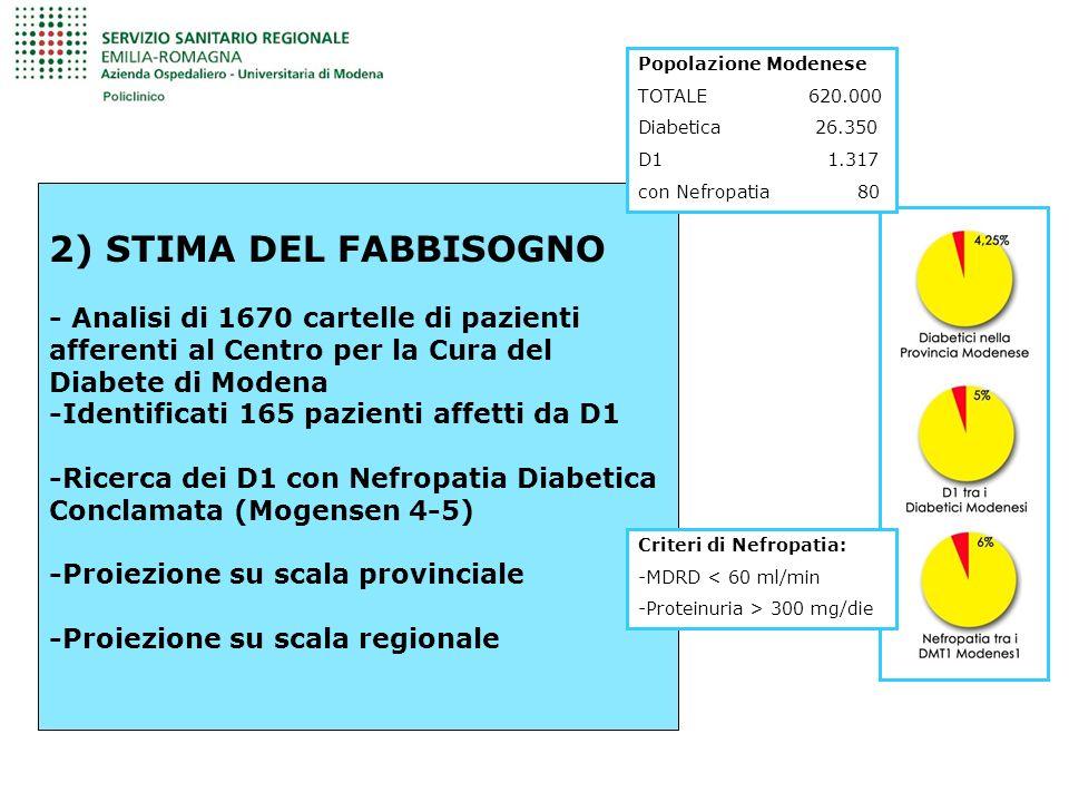 2) STIMA DEL FABBISOGNO - Analisi di 1670 cartelle di pazienti afferenti al Centro per la Cura del Diabete di Modena -Identificati 165 pazienti affetti da D1 -Ricerca dei D1 con Nefropatia Diabetica Conclamata (Mogensen 4-5) -Proiezione su scala provinciale -Proiezione su scala regionale Popolazione Modenese TOTALE 620.000 Diabetica 26.350 D1 1.317 con Nefropatia 80 Criteri di Nefropatia: -MDRD < 60 ml/min -Proteinuria > 300 mg/die