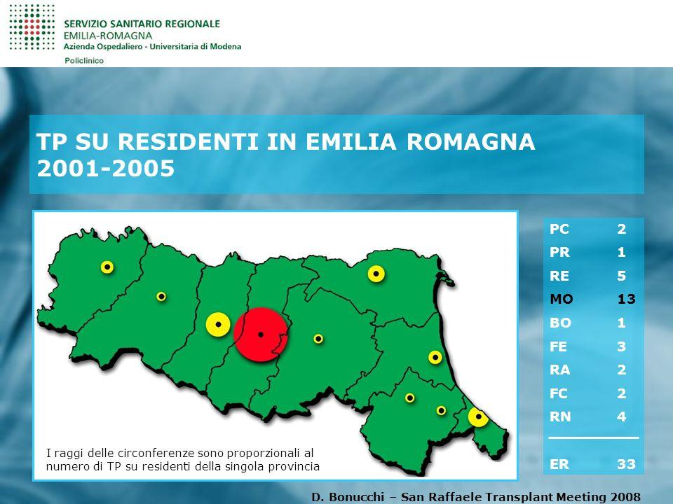 TP SU RESIDENTI IN EMILIA ROMAGNA 2001-2005 I raggi delle circonferenze sono proporzionali al numero di TP su residenti della singola provincia PC 2 PR1 RE5 MO 13 BO 1 FE3 RA2 FC2 RN4 ER 33 D.