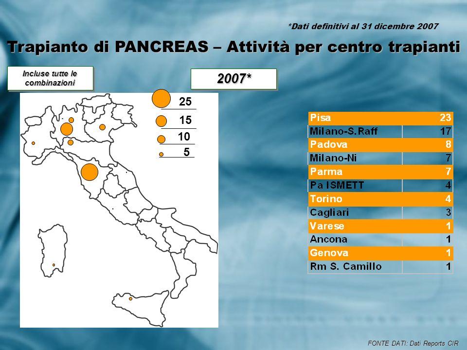 Trapianto di PANCREAS – Attività per centro trapianti 25 15 10 5 Incluse tutte le combinazioni FONTE DATI: Dati Reports CIR 2007*2007* *Dati definitivi al 31 dicembre 2007