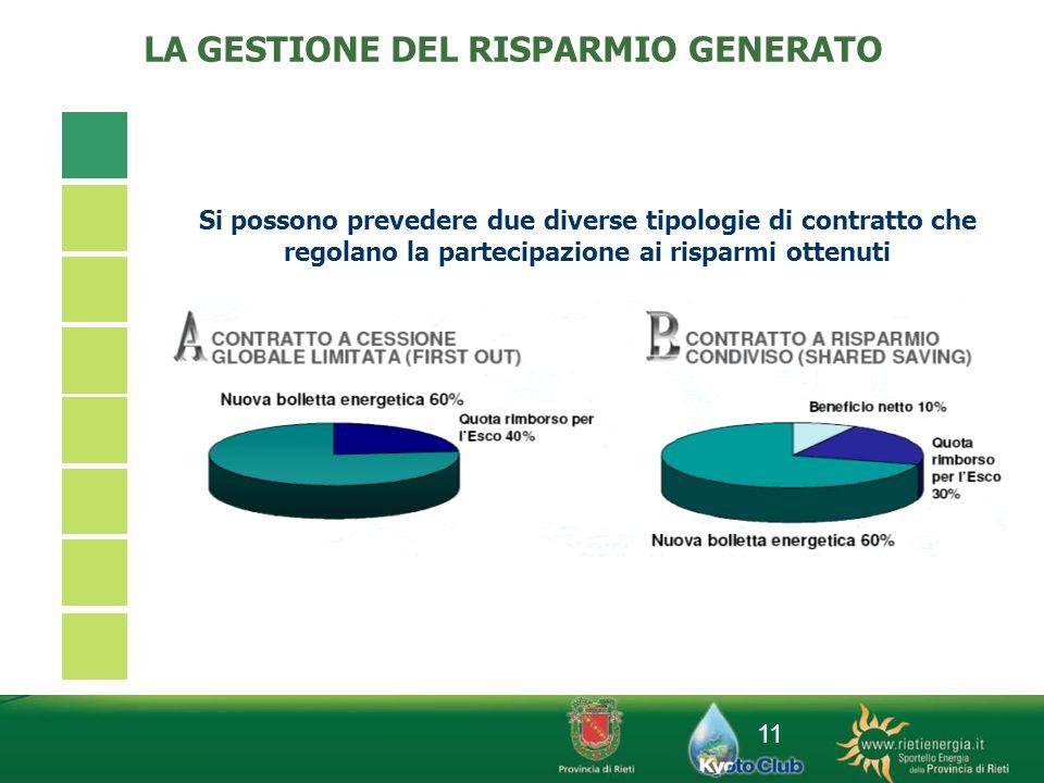 11 Si possono prevedere due diverse tipologie di contratto che regolano la partecipazione ai risparmi ottenuti LA GESTIONE DEL RISPARMIO GENERATO