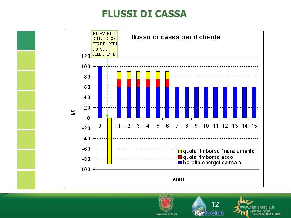 12 FLUSSI DI CASSA