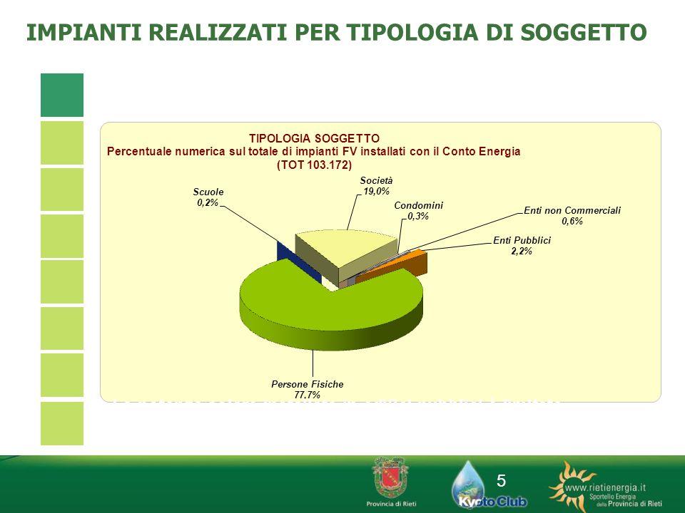 5 IMPIANTI REALIZZATI PER TIPOLOGIA DI SOGGETTO La potenza solare installate in edifici pubblici è limitata (3%) ma si tratta di interventi con elevat