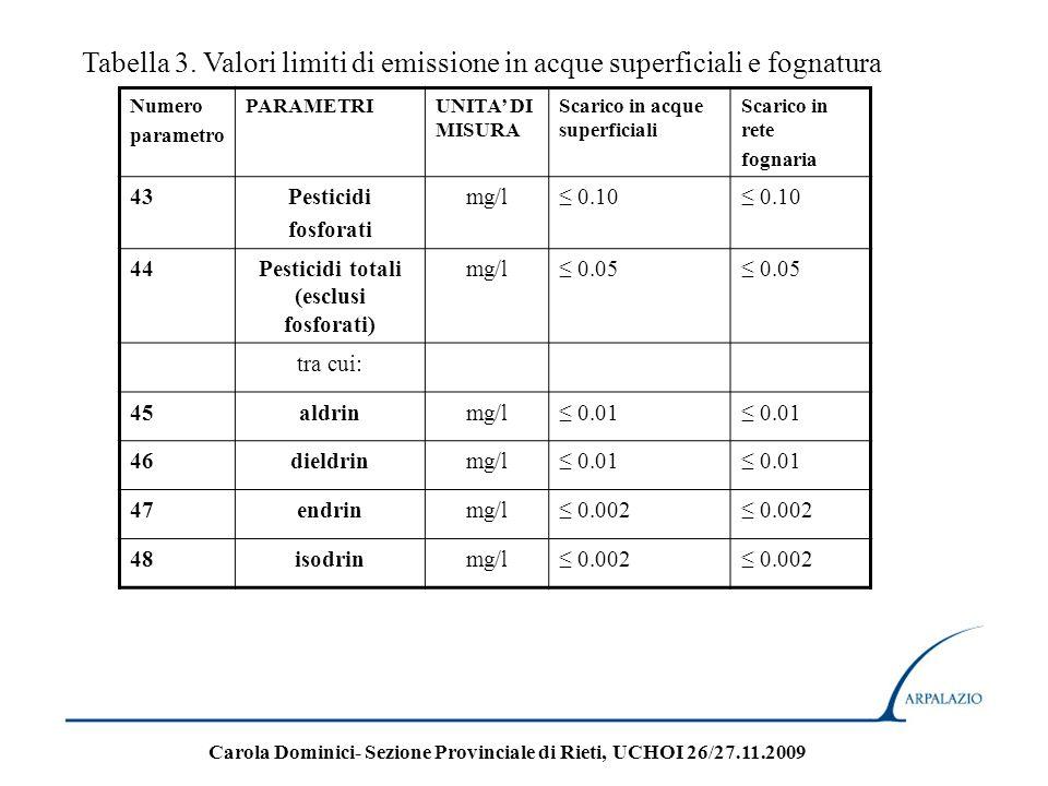 Numero parametro PARAMETRIUNITA DI MISURA Scarico in acque superficiali Scarico in rete fognaria 43Pesticidi fosforati mg/l 0.10 44Pesticidi totali (e