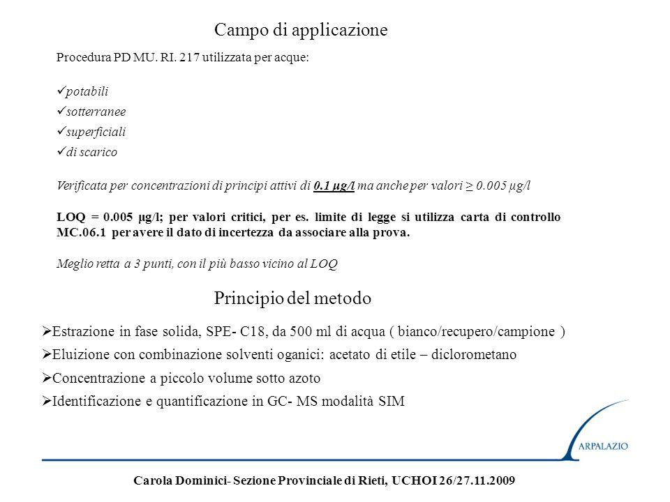 Campo di applicazione Procedura PD MU. RI. 217 utilizzata per acque: potabili sotterranee superficiali di scarico Verificata per concentrazioni di pri