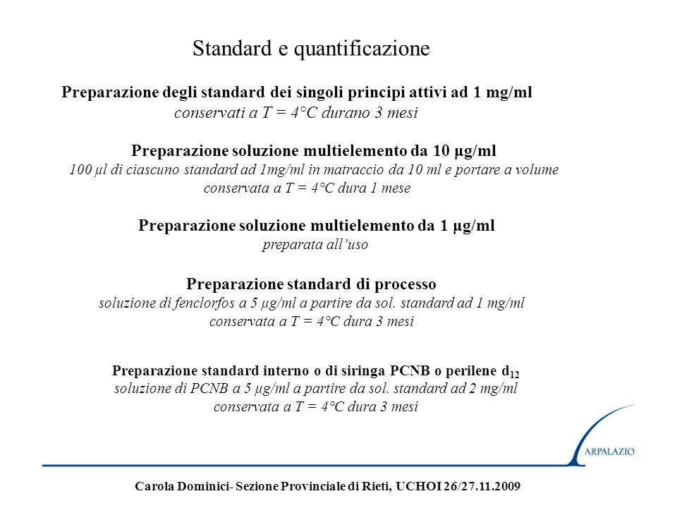 Standard e quantificazione Preparazione degli standard dei singoli principi attivi ad 1 mg/ml conservati a T = 4°C durano 3 mesi Preparazione soluzion