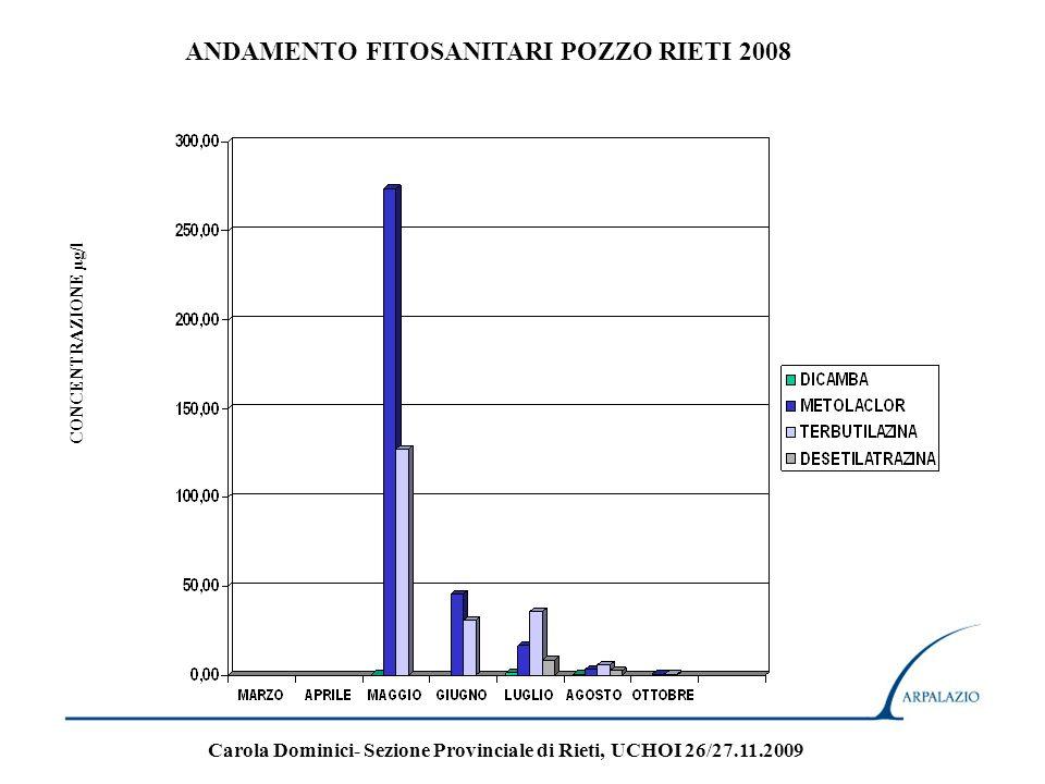 ANDAMENTO FITOSANITARI POZZO RIETI 2008 CONCENTRAZIONE µg/l Carola Dominici- Sezione Provinciale di Rieti, UCHOI 26/27.11.2009