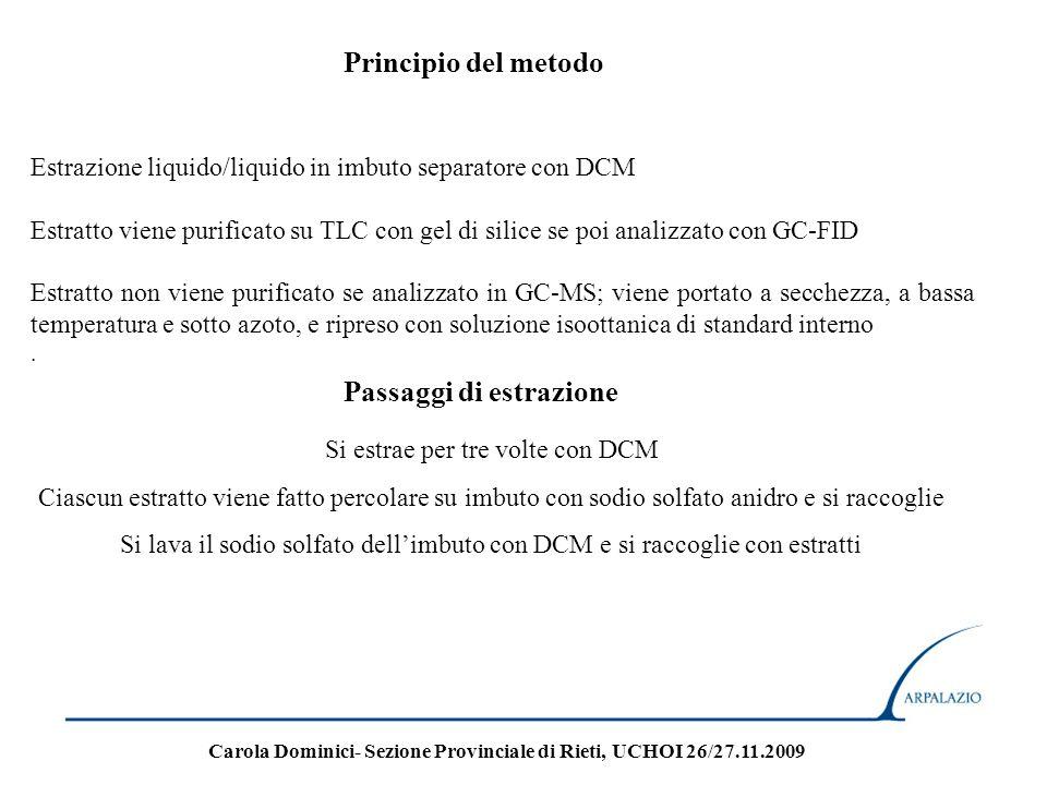 Estrazione liquido/liquido in imbuto separatore con DCM Estratto viene purificato su TLC con gel di silice se poi analizzato con GC-FID Estratto non v