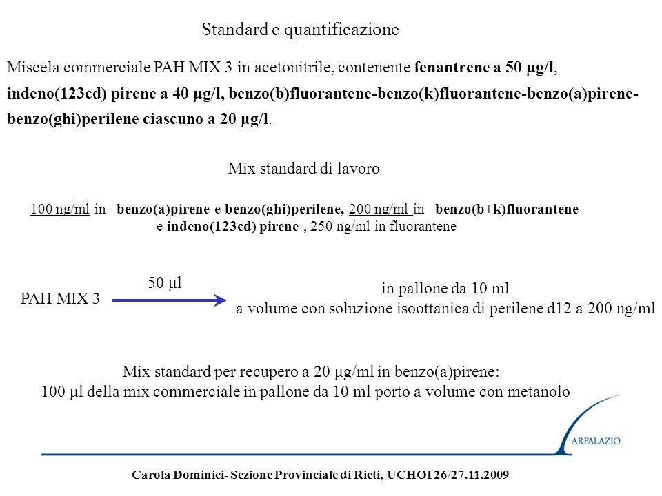 Standard e quantificazione Miscela commerciale PAH MIX 3 in acetonitrile, contenente fenantrene a 50 μg/l, indeno(123cd) pirene a 40 μg/l, benzo(b)flu