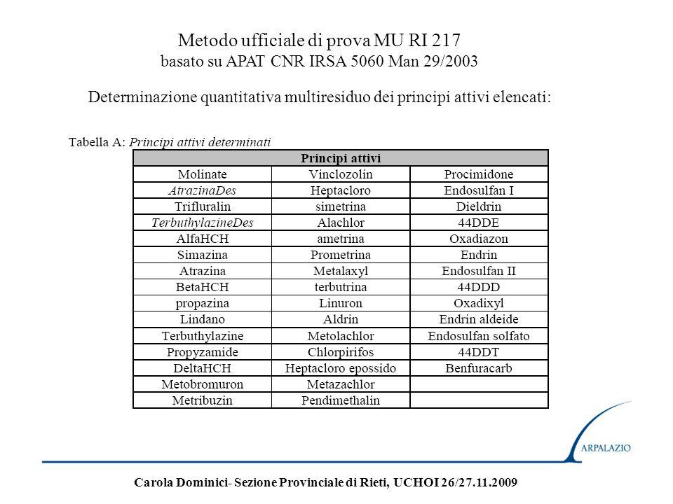 Metodo ufficiale di prova MU RI 217 basato su APAT CNR IRSA 5060 Man 29/2003 Determinazione quantitativa multiresiduo dei principi attivi elencati: Ca
