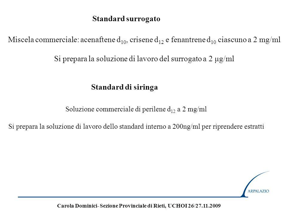 Standard surrogato Miscela commerciale: acenaftene d 10, crisene d 12 e fenantrene d 10 ciascuno a 2 mg/ml Si prepara la soluzione di lavoro del surro
