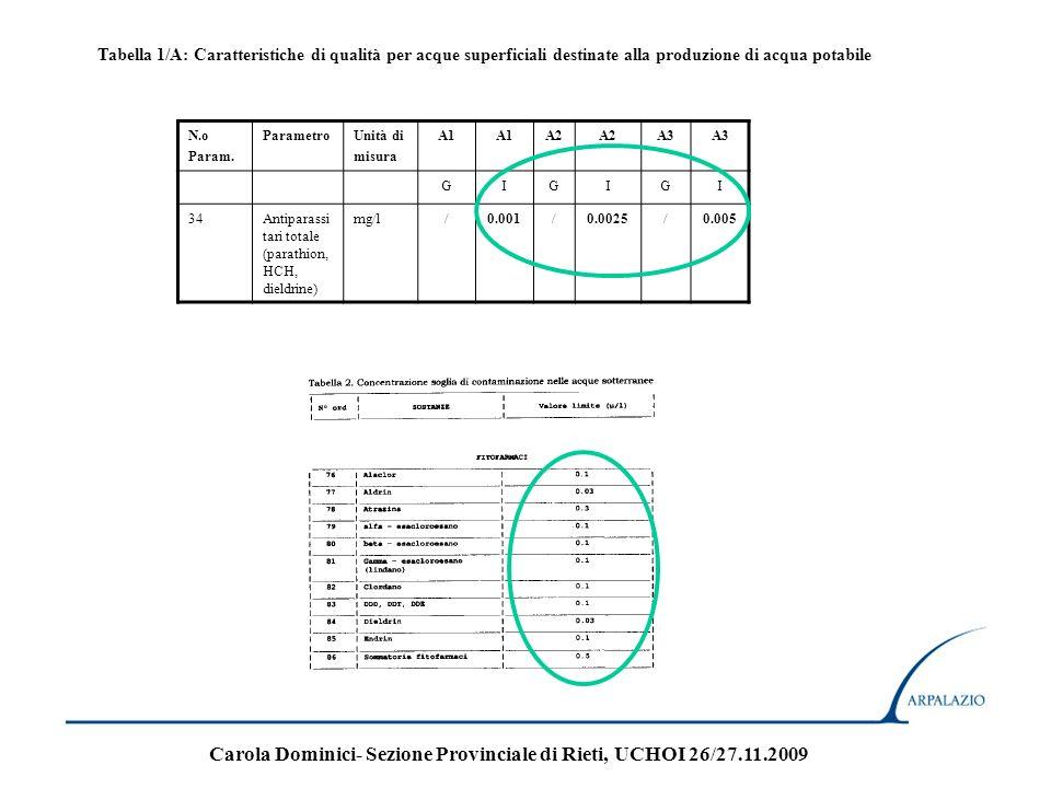 N.o Param. ParametroUnità di misura A1 A2 A3 GIGIGI 34Antiparassi tari totale (parathion, HCH, dieldrine) mg/l/0.001/0.0025/0.005 Tabella 1/A: Caratte